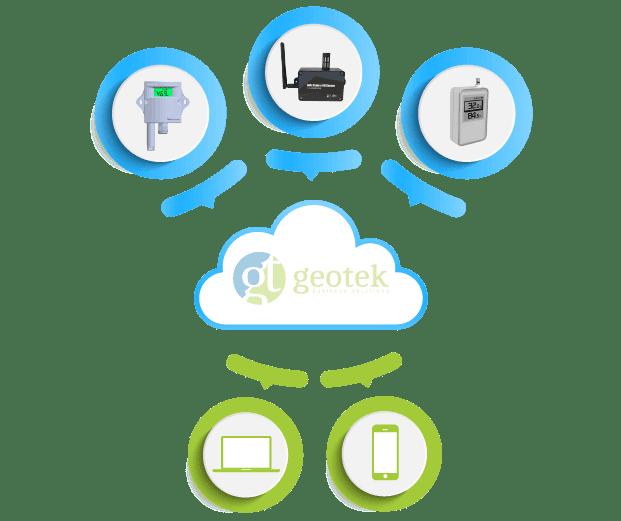 Мониторинг температуры и влажности GEOTEK